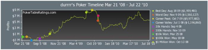 Ptr poker table ratings puppy poker